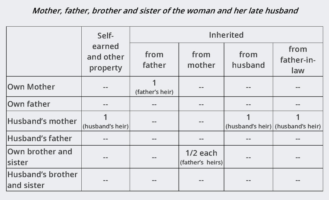 14A - Woman Intestate Succession - Table 4