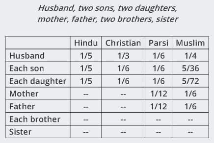 15 - Woman Intestate Succession table 1